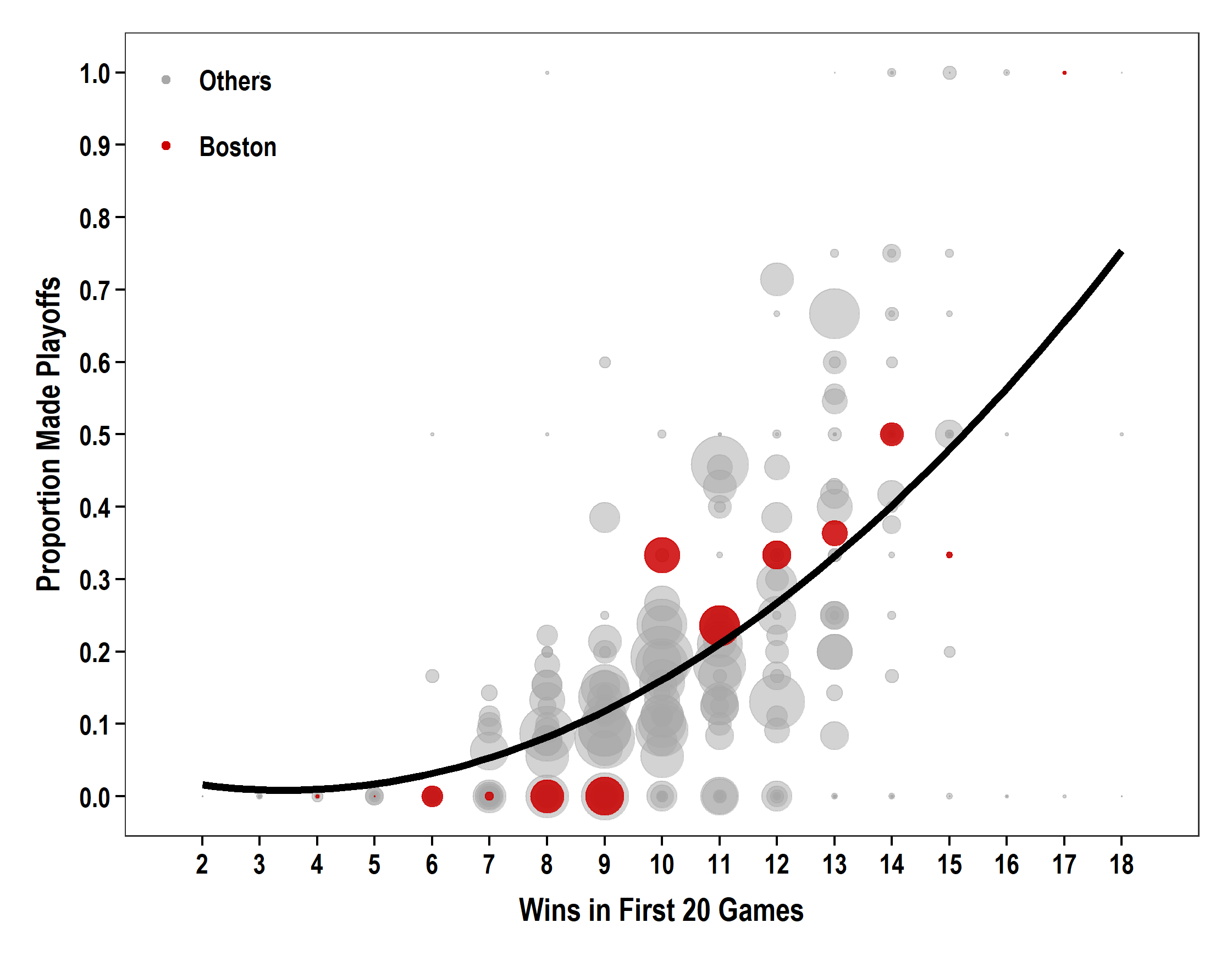 Fig2_PostSeasonPlot