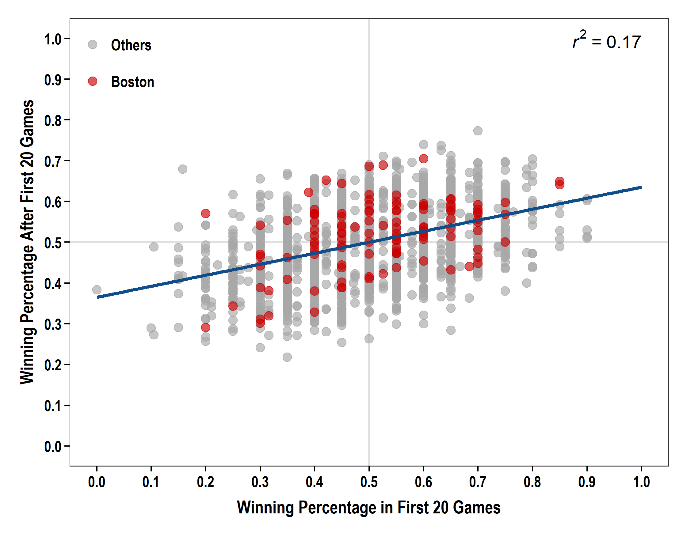 Fig3_WinPctPlot
